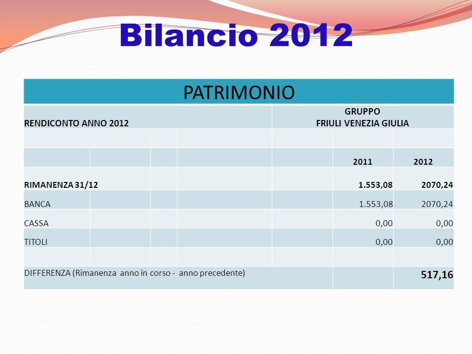 Bilancio 2012 PATRIMONIO RENDICONTO ANNO 2012 GRUPPO FRIULI VENEZIA GIULIA 20112012 RIMANENZA 31/12 1.553,082070,24 BANCA 1.553,082070,24 CASSA 0,00 TITOLI 0,00 DIFFERENZA (Rimanenza anno in corso - anno precedente) 517,16