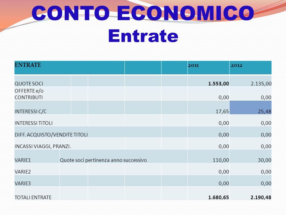 CONTO ECONOMICO Entrate ENTRATE2011 2012 QUOTE SOCI 1.553,00 2.135,00 OFFERTE e/o CONTRIBUTI 0,00 INTERESSI C/C 17,65 25,48 INTERESSI TITOLI 0,00 DIFF.