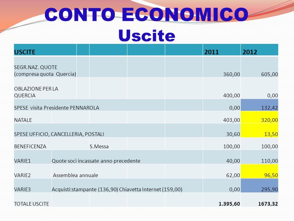 CONTO ECONOMICO Uscite USCITE 2011 2012 SEGR.NAZ.