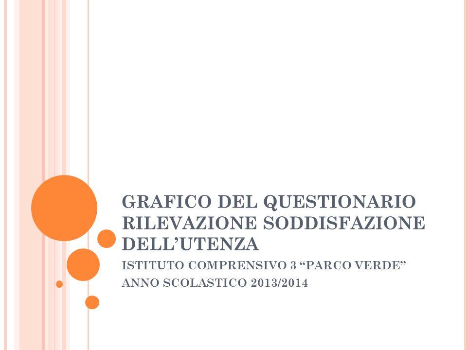 GRAFICO DEL QUESTIONARIO RILEVAZIONE SODDISFAZIONE DELLUTENZA ISTITUTO COMPRENSIVO 3 PARCO VERDE ANNO SCOLASTICO 2013/2014