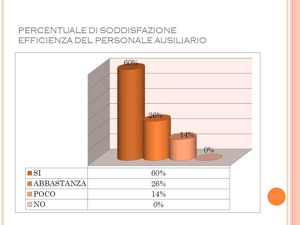 PERCENTUALE DI SODDISFAZIONE EFFICIENZA DEL PERSONALE AUSILIARIO
