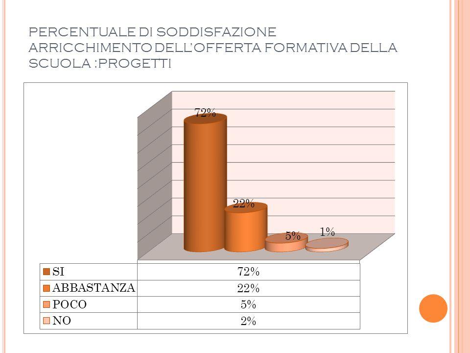 PERCENTUALE DI SODDISFAZIONE ARRICCHIMENTO DELLOFFERTA FORMATIVA DELLA SCUOLA :PROGETTI