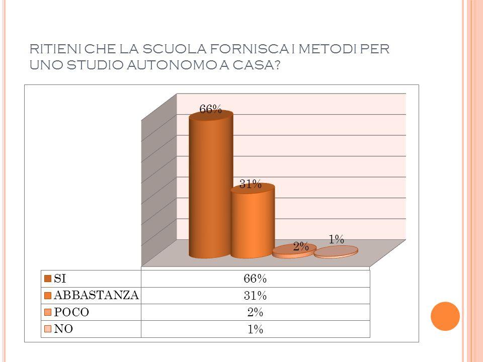 RITIENI CHE LA SCUOLA FORNISCA I METODI PER UNO STUDIO AUTONOMO A CASA