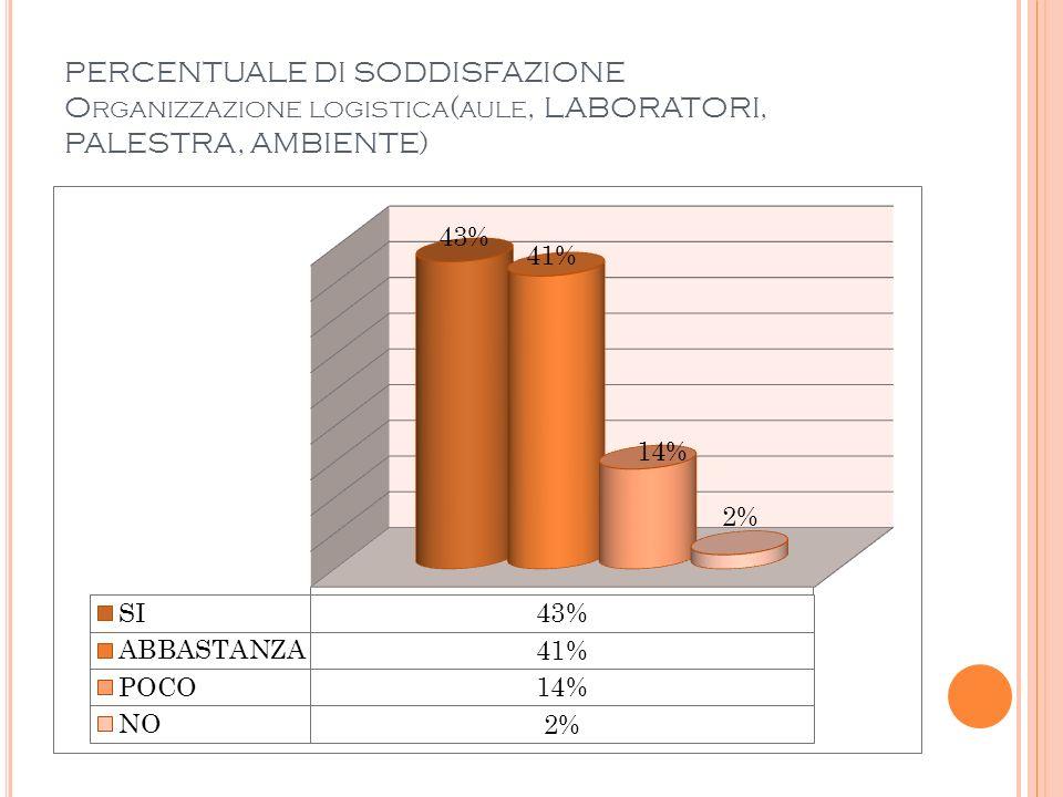 PERCENTUALE DI SODDISFAZIONE O RGANIZZAZIONE LOGISTICA ( AULE, LABORATORI, PALESTRA, AMBIENTE)
