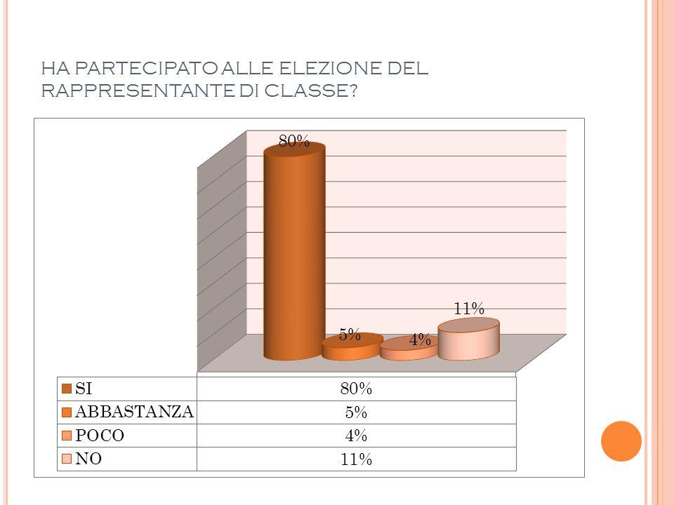 HA PARTECIPATO ALLE ELEZIONE DEL RAPPRESENTANTE DI CLASSE?