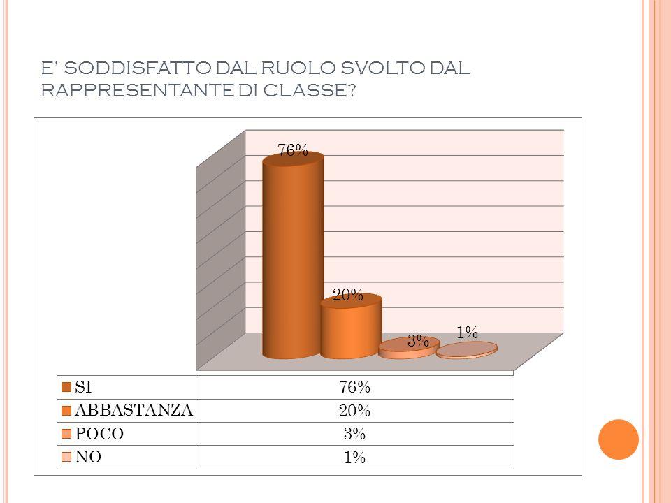 E SODDISFATTO DAL RUOLO SVOLTO DAL RAPPRESENTANTE DI CLASSE