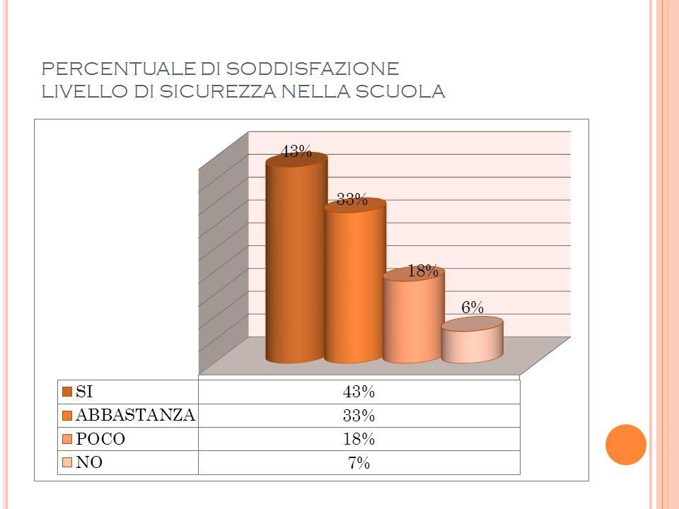 PERCENTUALE DI SODDISFAZIONE LIVELLO DI SICUREZZA NELLA SCUOLA