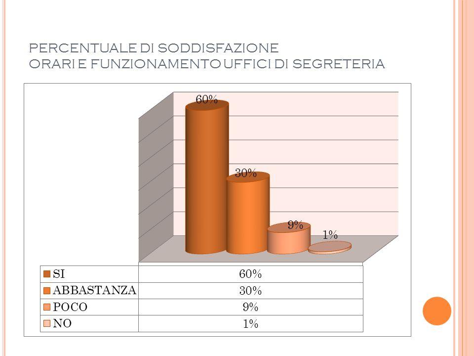 PERCENTUALE DI SODDISFAZIONE ORARI E FUNZIONAMENTO UFFICI DI SEGRETERIA
