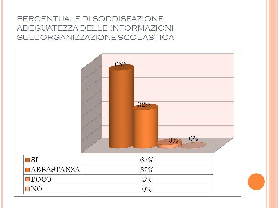 PERCENTUALE DI SODDISFAZIONE RELAZIONE DIRIGENTE SCOLASTICO - GENITORI