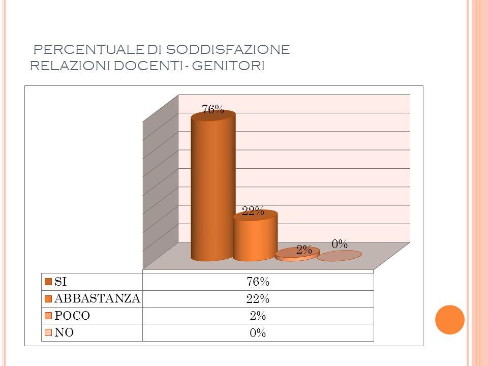 PERCENTUALE DI SODDISFAZIONE RELAZIONI DOCENTI - GENITORI