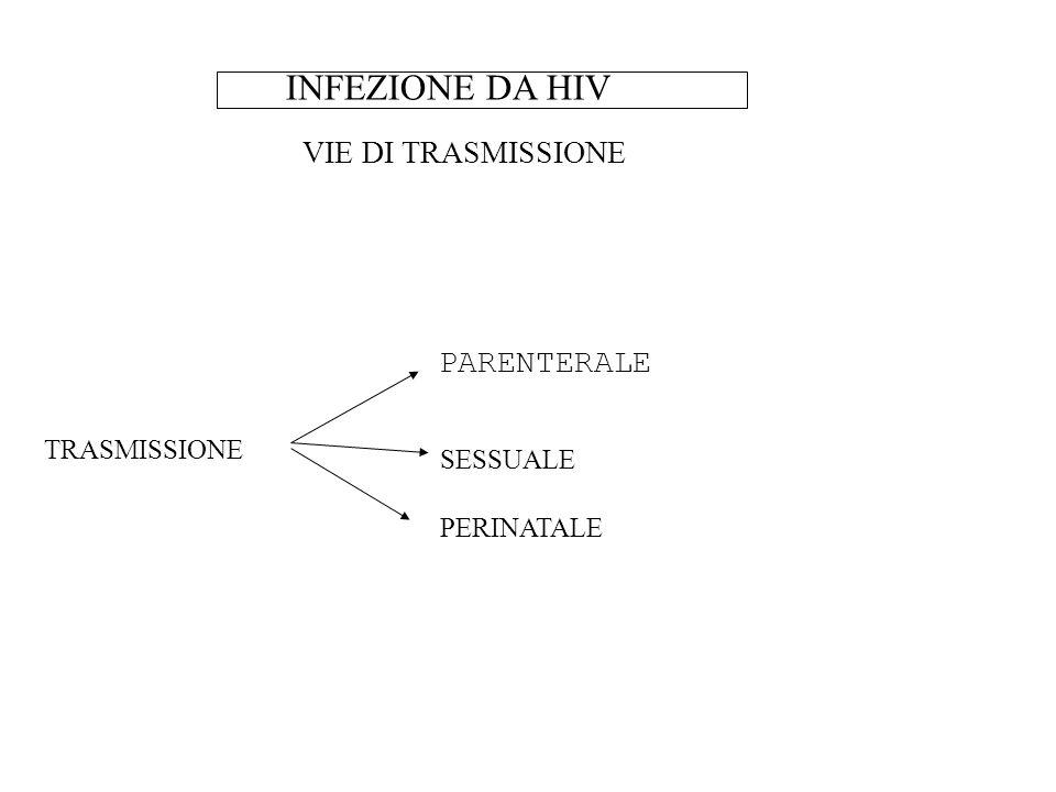 INFEZIONE DA HIV VIE DI TRASMISSIONE PARENTERALE TRASMISSIONE SESSUALE PERINATALE