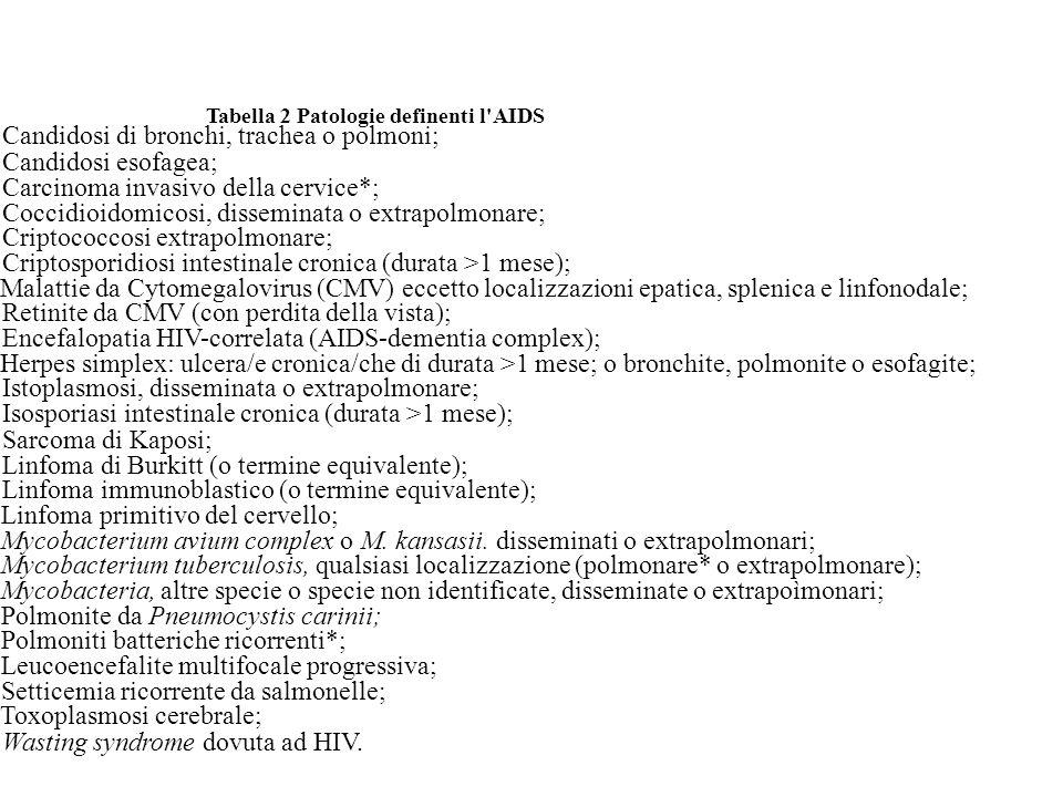 Tabella 2 Patologie definenti l AIDS Candidosi di bronchi, trachea o polmoni; Candidosi esofagea; Carcinoma invasivo della cervice*; Coccidioidomicosi, disseminata o extrapolmonare; Criptococcosi extrapolmonare; Criptosporidiosi intestinale cronica (durata >1 mese); Malattie da Cytomegalovirus (CMV) eccetto localizzazioni epatica, splenica e linfonodale; Retinite da CMV (con perdita della vista); Encefalopatia HIV-correlata (AIDS-dementia complex); Herpes simplex: ulcera/e cronica/che di durata >1 mese; o bronchite, polmonite o esofagite; Istoplasmosi, disseminata o extrapolmonare; Isosporiasi intestinale cronica (durata >1 mese); Sarcoma di Kaposi; Linfoma di Burkitt (o termine equivalente); Linfoma immunoblastico (o termine equivalente); Linfoma primitivo del cervello; Mycobacterium avium complex o M.