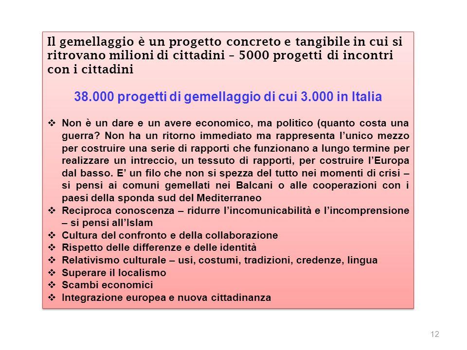 Il gemellaggio è un progetto concreto e tangibile in cui si ritrovano milioni di cittadini – 5000 progetti di incontri con i cittadini 38.000 progetti di gemellaggio di cui 3.000 in Italia Non è un dare e un avere economico, ma politico (quanto costa una guerra.