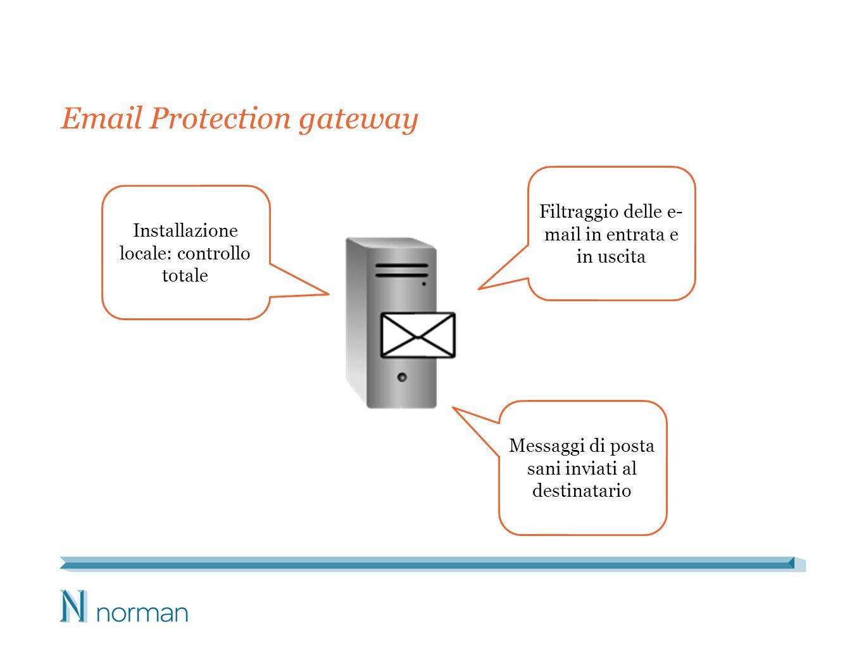Email Protection gateway Installazione locale: controllo totale Filtraggio delle e- mail in entrata e in uscita Messaggi di posta sani inviati al destinatario