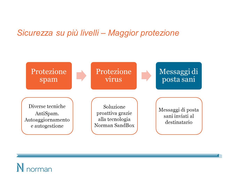 Sicurezza su più livelli – Maggior protezione Protezione spam Protezione virus Messaggi di posta sani Diverse tecniche AntiSpam.