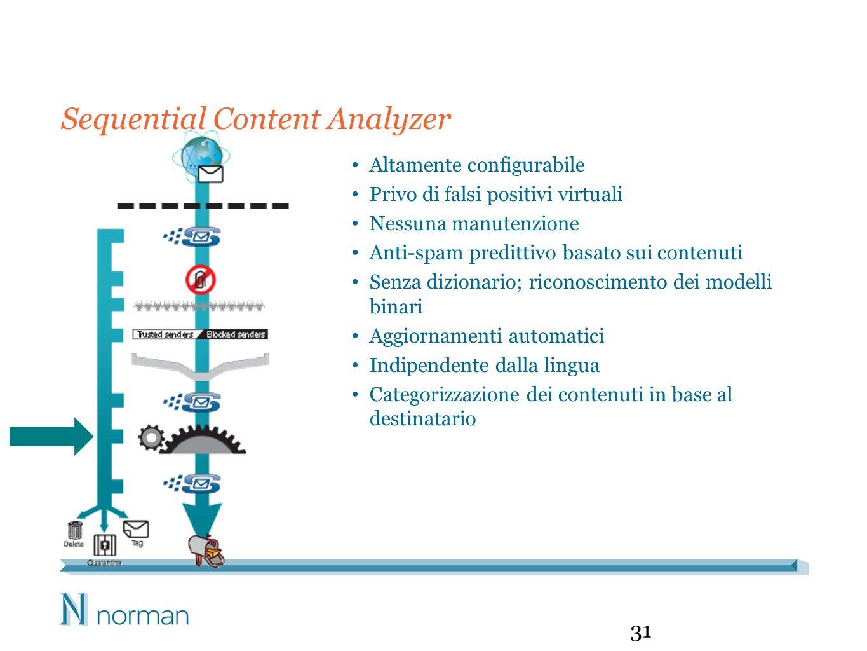 Sequential Content Analyzer 31 Altamente configurabile Privo di falsi positivi virtuali Nessuna manutenzione Anti-spam predittivo basato sui contenuti Senza dizionario; riconoscimento dei modelli binari Aggiornamenti automatici Indipendente dalla lingua Categorizzazione dei contenuti in base al destinatario