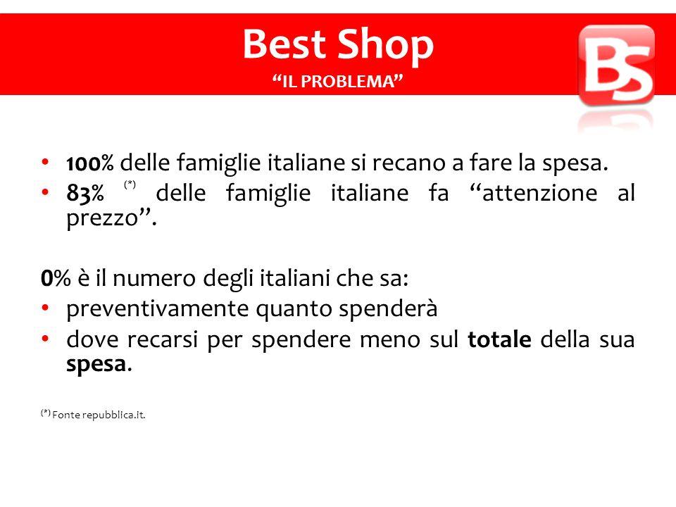 100% delle famiglie italiane si recano a fare la spesa.