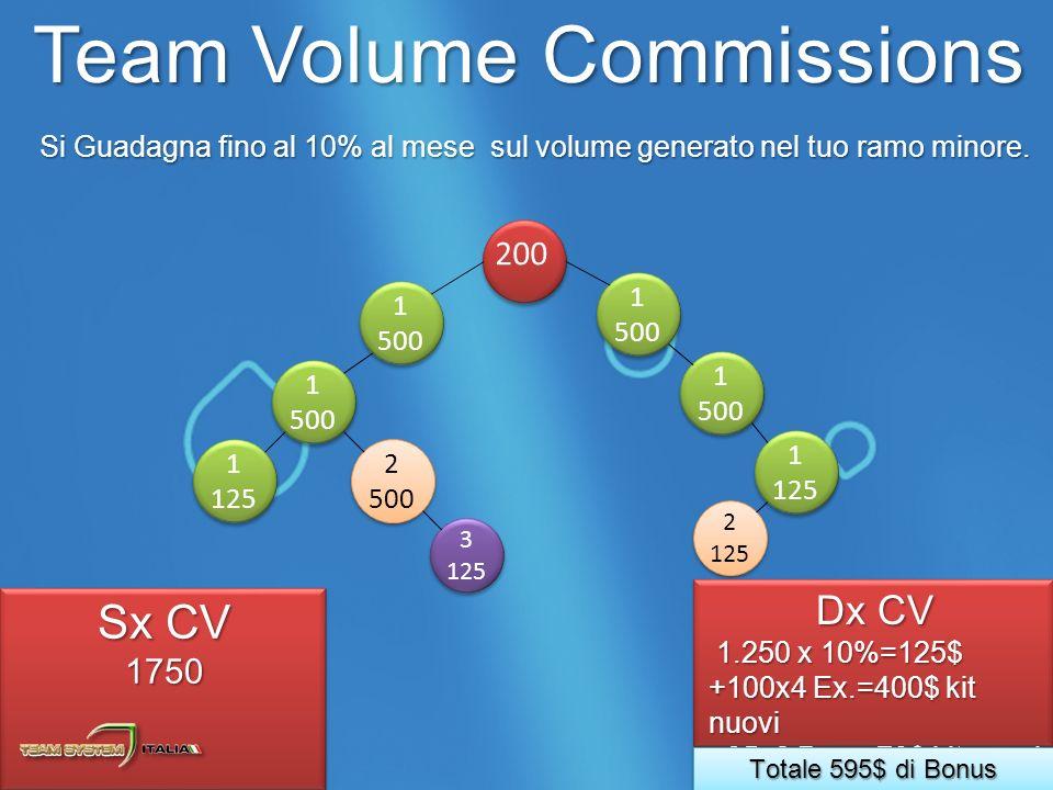 Team Volume Commissions Si Guadagna fino al 10% al mese sul volume generato nel tuo ramo minore.