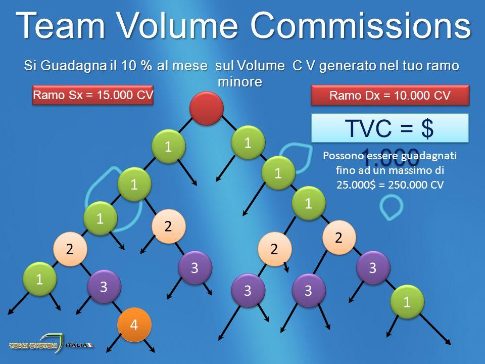 Si Guadagna il 10 % al mese sul Volume C V generato nel tuo ramo minore Si Guadagna il 10 % al mese sul Volume C V generato nel tuo ramo minore 1 1 1 1 1 1 2 2 1 1 1 1 1 1 2 2 1 1 3 3 2 2 3 3 2 2 3 3 3 3 Ramo Dx = 10.000 CV TVC = $ 1.000 Ramo Sx = 15.000 CV 3 3 4 4 1 1 Team Volume Commissions Possono essere guadagnati fino ad un massimo di 25.000$ = 250.000 CV