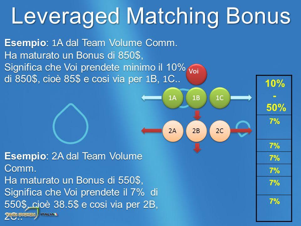 Esempio: 1 A dal Team Volume Comm.
