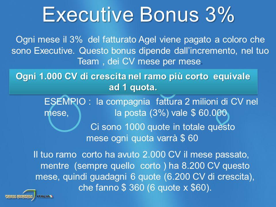 Ogni mese il 3% del fatturato Agel viene pagato a coloro che sono Executive.