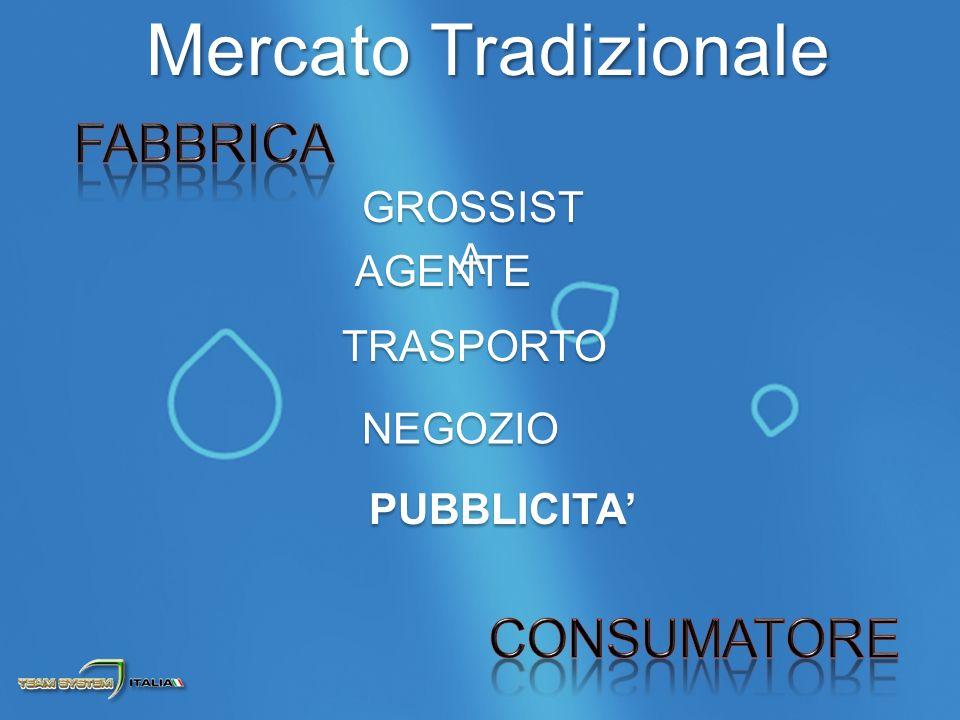Mercato Tradizionale GROSSIST A NEGOZIO AGENTE TRASPORTO