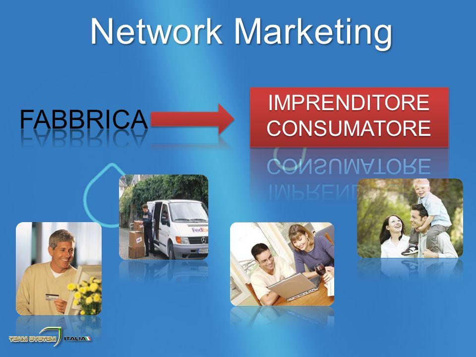 2.Guadagno Fast Start Bonus 1. Consumo e Commercio dei prodotti 3.