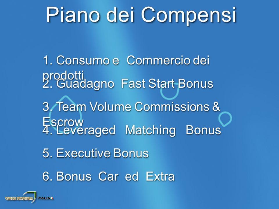 2. Guadagno Fast Start Bonus 1. Consumo e Commercio dei prodotti 3.