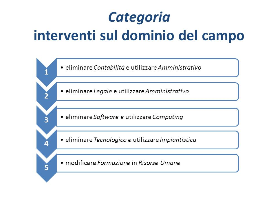 Amministrativo Computing /Software ElettronicaImpiantisticaLingueMeccanica Risorse Umane ScientificoSicurezza Categoria