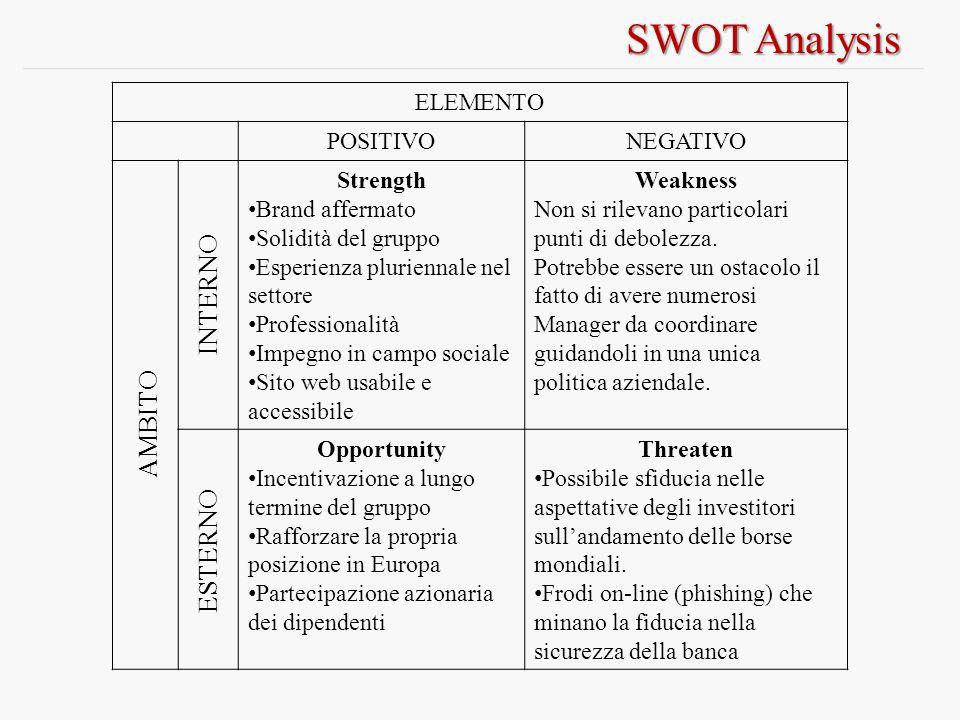 SWOT Analysis ELEMENTO POSITIVONEGATIVO Strength Brand affermato Solidità del gruppo Esperienza pluriennale nel settore Professionalità Impegno in cam