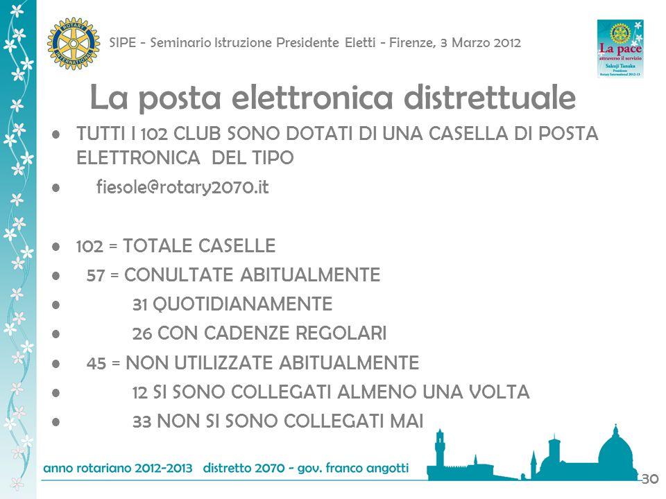 SIPE - Seminario Istruzione Presidente Eletti - Firenze, 3 Marzo 2012 30 La posta elettronica distrettuale TUTTI I 102 CLUB SONO DOTATI DI UNA CASELLA DI POSTA ELETTRONICA DEL TIPO fiesole@rotary2070.it 102 = TOTALE CASELLE 57 = CONULTATE ABITUALMENTE 31 QUOTIDIANAMENTE 26 CON CADENZE REGOLARI 45 = NON UTILIZZATE ABITUALMENTE 12 SI SONO COLLEGATI ALMENO UNA VOLTA 33 NON SI SONO COLLEGATI MAI