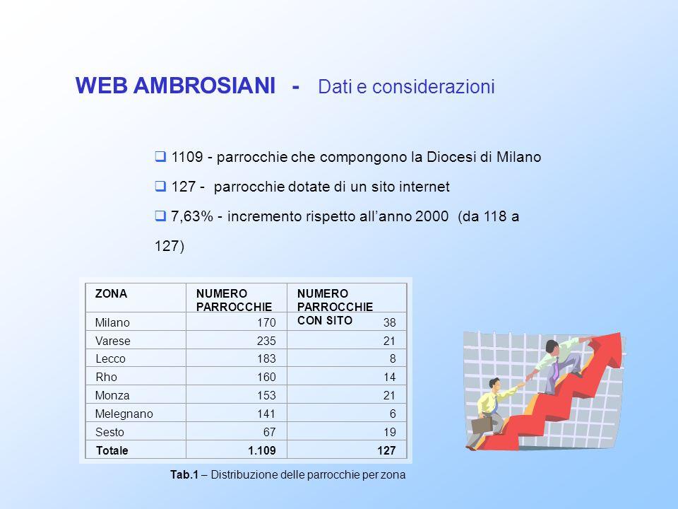 1109 - parrocchie che compongono la Diocesi di Milano 127 - parrocchie dotate di un sito internet 7,63% - incremento rispetto allanno 2000 (da 118 a 127) WEB AMBROSIANI - Dati e considerazioni Tab.1 – Distribuzione delle parrocchie per zona ZONANUMERO PARROCCHIE NUMERO PARROCCHIE CON SITO Milano17038 Varese23521 Lecco1838 Rho16014 Monza153 21 Melegnano1416 Sesto 6719 Totale1.109127