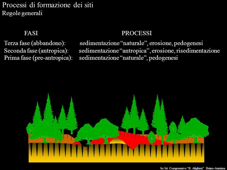 Processi di formazione dei siti Regole generali Prima fase (pre-antropica): sedimentazione naturale, pedogenesi Terza fase (abbandono):sedimentazione naturale, erosione, pedogenesi Seconda fase (antropica): sedimentazione antropica, erosione, risedimentazione FASIPROCESSI by Ist.