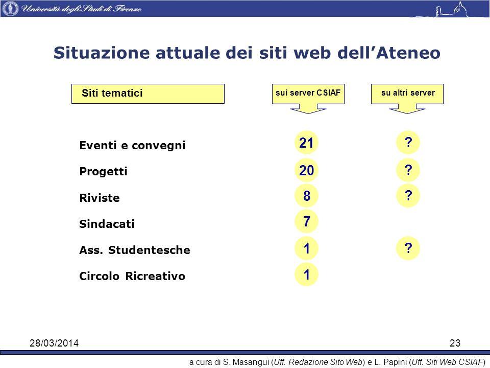 28/03/201423 Situazione attuale dei siti web dellAteneo sui server CSIAFsu altri server Eventi e convegni Progetti Riviste Sindacati Ass.