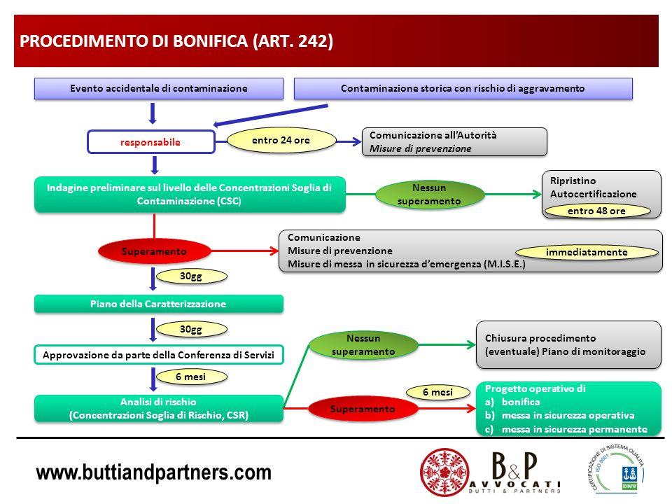 www.buttiandpartners.com PROCEDIMENTO DI BONIFICA (ART. 242) Evento accidentale di contaminazione Contaminazione storica con rischio di aggravamento r
