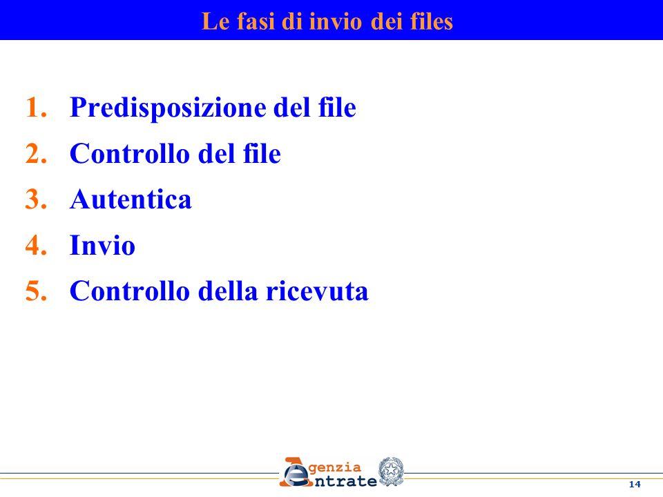 14 Le fasi di invio dei files 1.Predisposizione del file 2.Controllo del file 3.Autentica 4.Invio 5.Controllo della ricevuta