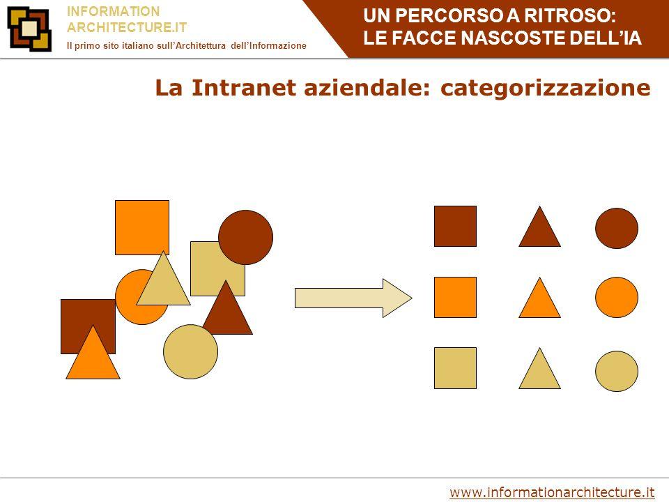 UN PERCORSO A RITROSO: LE FACCE NASCOSTE DELLIA www.informationarchitecture.it INFORMATION ARCHITECTURE.IT Il primo sito italiano sullArchitettura del