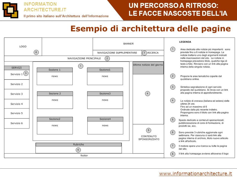 UN PERCORSO A RITROSO: LE FACCE NASCOSTE DELLIA www.informationarchitecture.it INFORMATION ARCHITECTURE.IT Il primo sito italiano sullArchitettura dellInformazione Esempio di architettura delle pagine