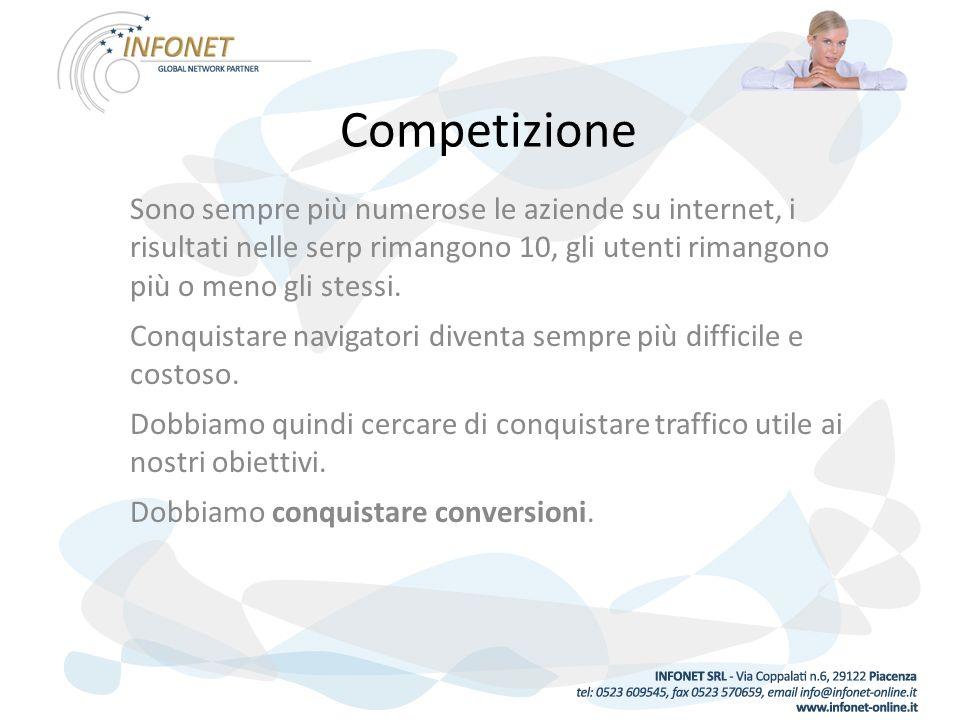 Competizione Sono sempre più numerose le aziende su internet, i risultati nelle serp rimangono 10, gli utenti rimangono più o meno gli stessi.