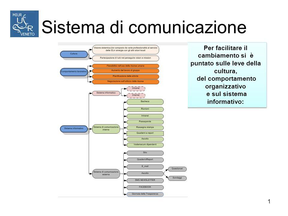 Sistema di comunicazione Per facilitare il cambiamento si è puntato sulle leve della cultura, del comportamento organizzativo e sul sistema informativo: Per facilitare il cambiamento si è puntato sulle leve della cultura, del comportamento organizzativo e sul sistema informativo: 1