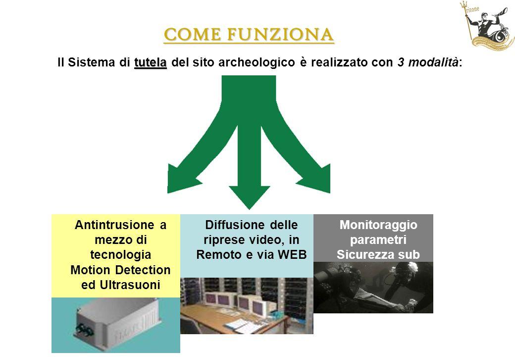 COME FUNZIONA tutela Il Sistema di tutela del sito archeologico è realizzato con 3 modalità: Antintrusione a mezzo di tecnologia Motion Detection ed U