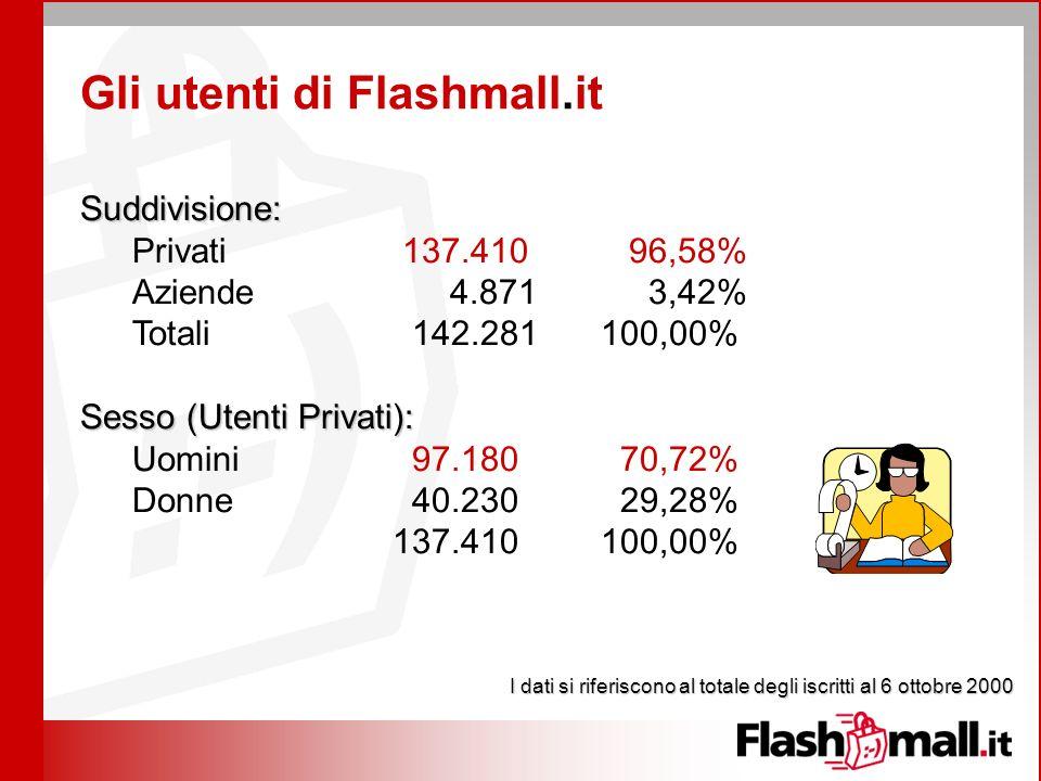 I dati si riferiscono al totale degli iscritti al 6 ottobre 2000 Suddivisione: Privati 137.410 96,58% Aziende 4.871 3,42% Totali 142.281 100,00% Sesso (Utenti Privati): Uomini 97.180 70,72% Donne 40.230 29,28% 137.410100,00% Gli utenti di Flashmall.it