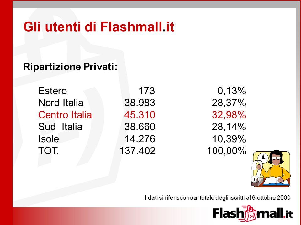 Gli utenti di Flashmall.it Ripartizione Privati: Estero 173 0,13% Nord Italia 38.983 28,37% Centro Italia 45.310 32,98% Sud Italia 38.660 28,14% Isole