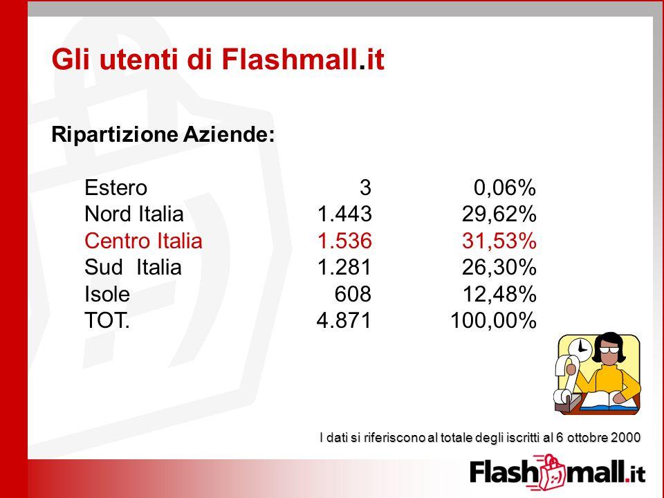 Gli utenti di Flashmall.it Ripartizione Aziende: Estero 3 0,06% Nord Italia1.443 29,62% Centro Italia1.536 31,53% Sud Italia1.281 26,30% Isole 608 12,