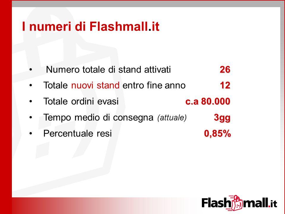 I numeri di Flashmall.it Numero totale di stand attivati Totale nuovi stand entro fine anno Totale ordini evasi Tempo medio di consegna (attuale) Perc