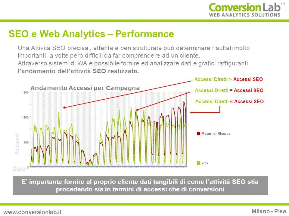 Andamento Accessi per Campagna SEO e Web Analytics – Performance www.conversionlab.it Milano - Pisa Una Attività SEO precisa, attenta e ben strutturat