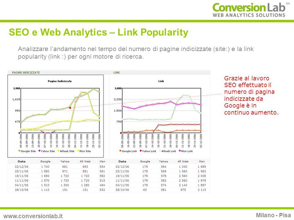 SEO e Web Analytics – Link Popularity www.conversionlab.it Milano - Pisa Analizzare landamento nel tempo del numero di pagine indicizzate (site:) e la