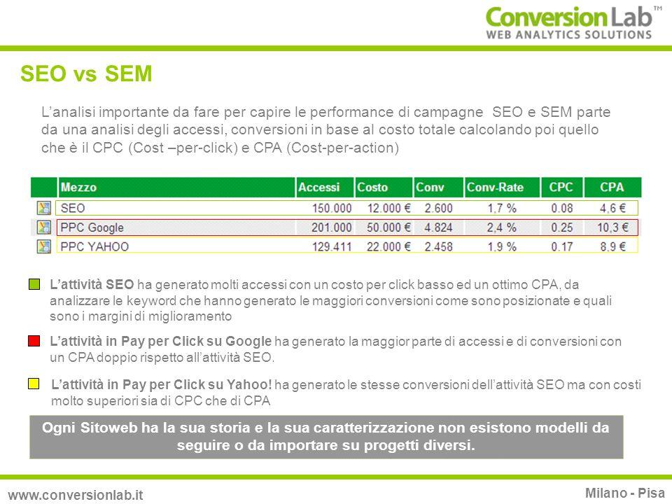 SEO vs SEM www.conversionlab.it Milano - Pisa Lanalisi importante da fare per capire le performance di campagne SEO e SEM parte da una analisi degli a