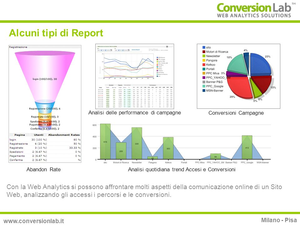 Key Performance Indicators www.conversionlab.it Milano - Pisa Sono report chiave, strategici per il business model dellazienda e devono essere customizzabili ed immediati nella comprensione.