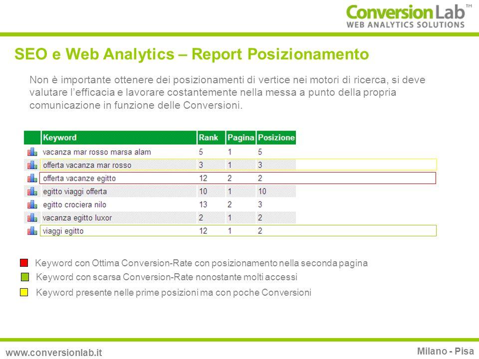 SEO e Web Analytics – Report Posizionamento www.conversionlab.it Milano - Pisa Non è importante ottenere dei posizionamenti di vertice nei motori di r